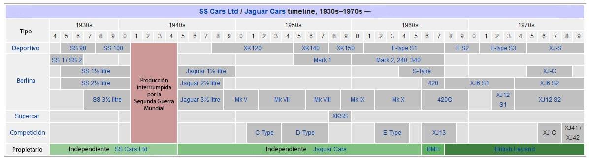 Línea de tiempo de la producción Jaguar