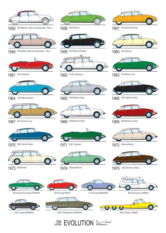 Evolucion del Citroen DS